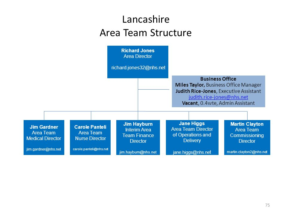 Lancashire Area Team Structure