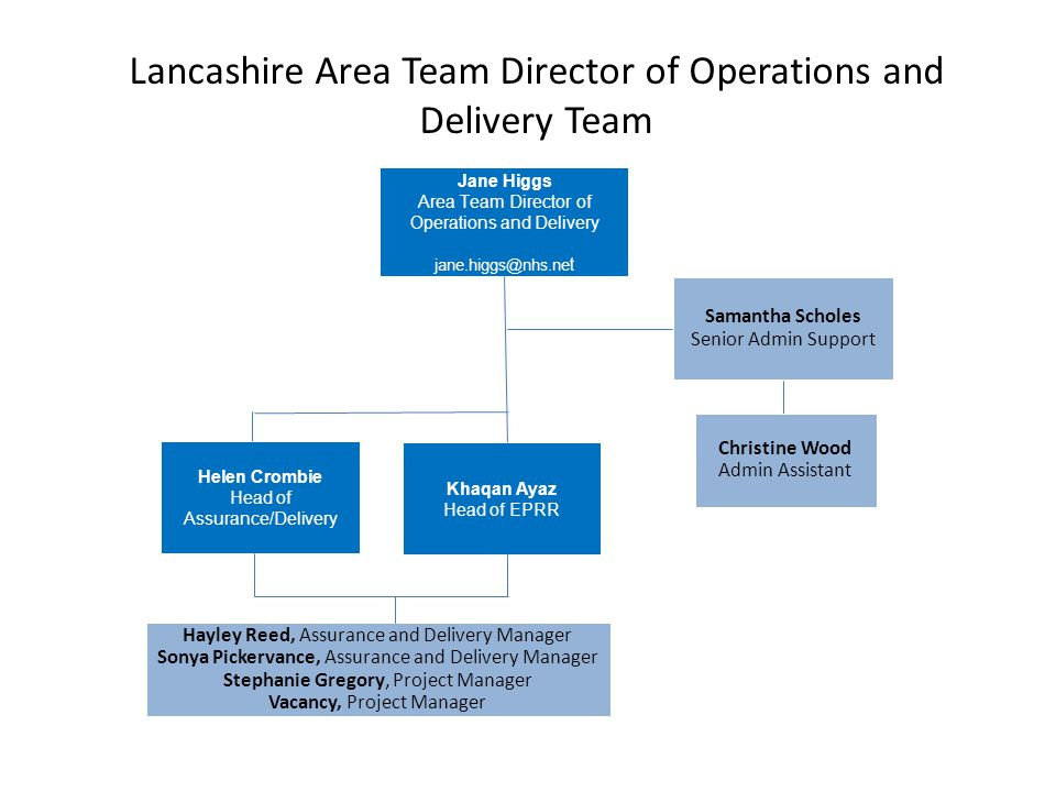Lancashire Area Team Director of Operations and Delivery Team