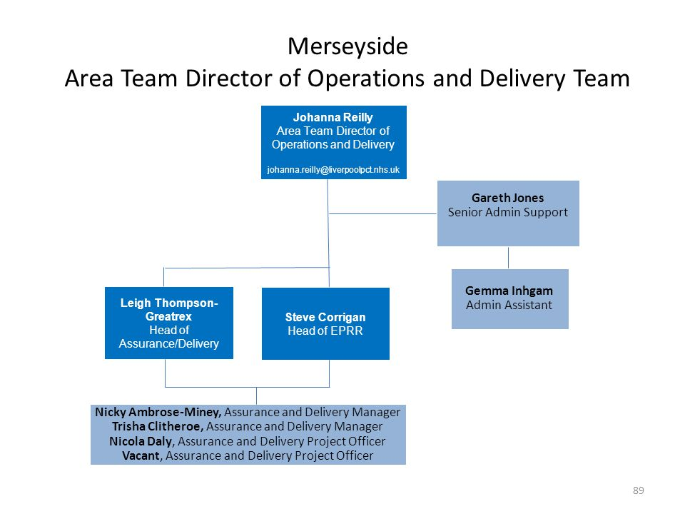 Merseyside Area Team Director of Operations and Delivery Team