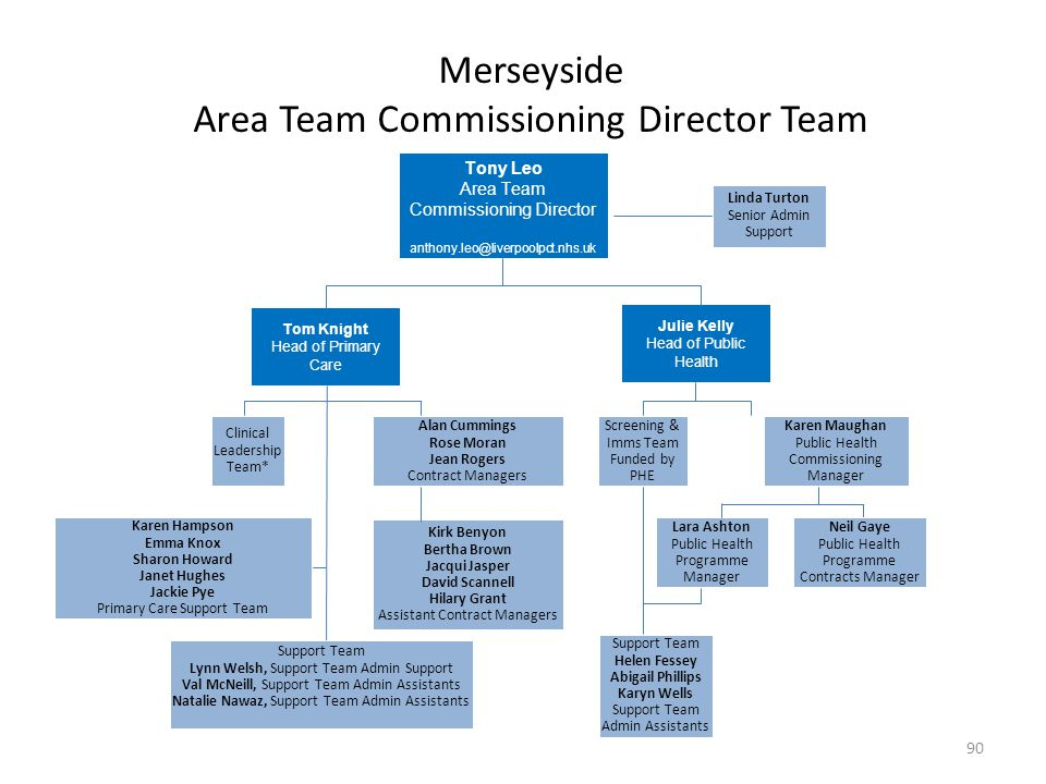 Merseyside Area Team Commissioning Director Team