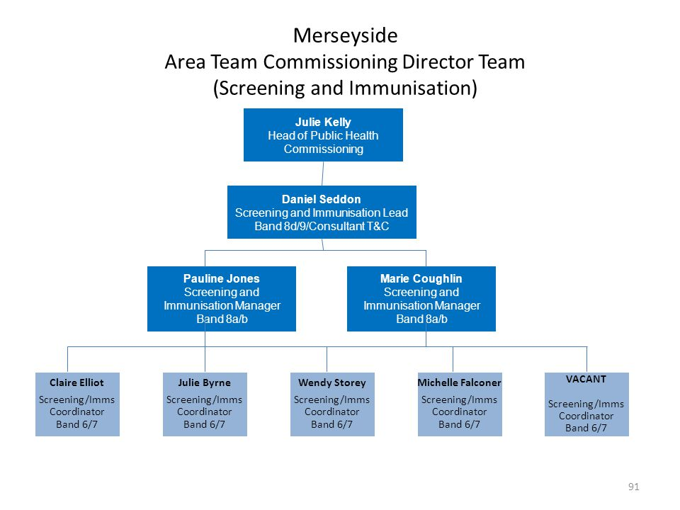 Merseyside Area Team Commissioning Director Team (Screening and Immunisation)