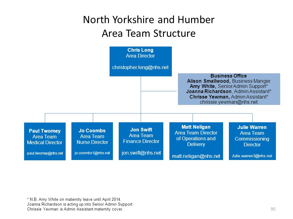 North Yorkshire and Humber Area Team Structure