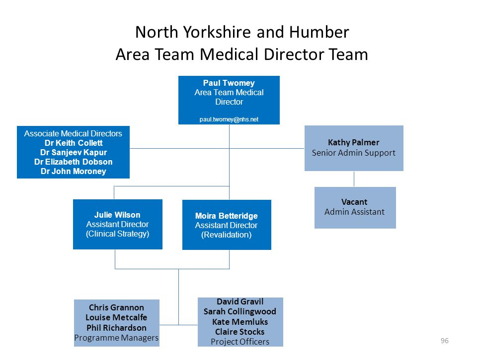 North Yorkshire and Humber Area Team Medical Director Team