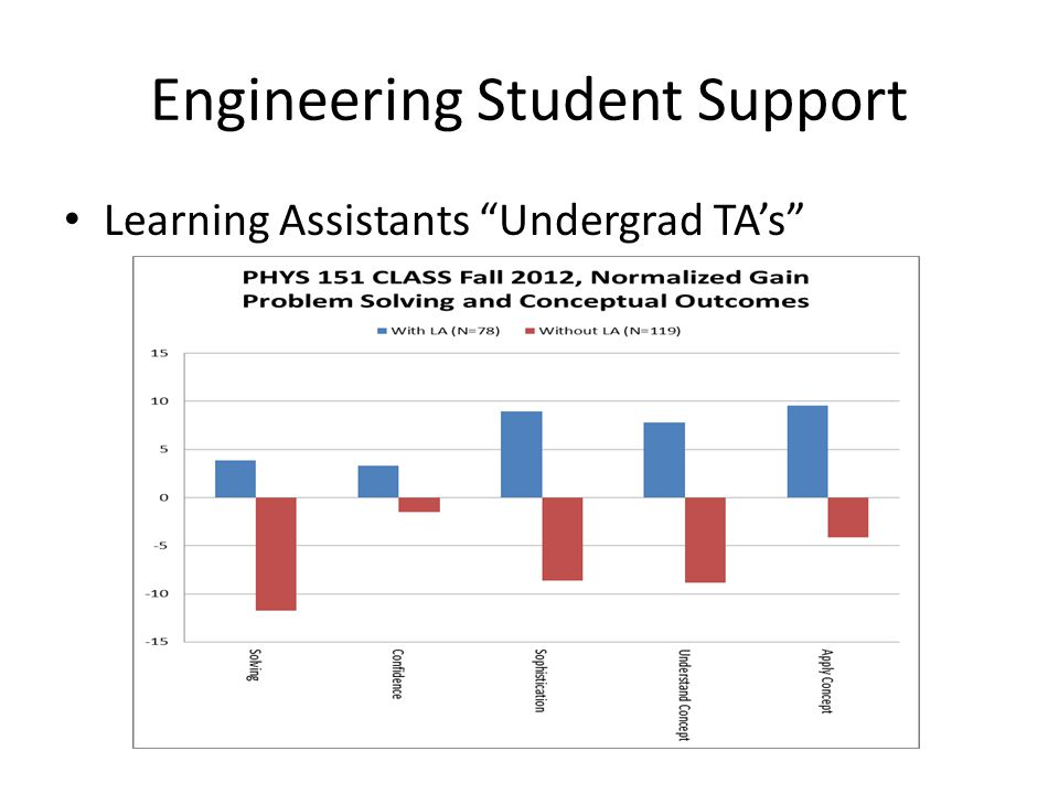 Engineering Student Support