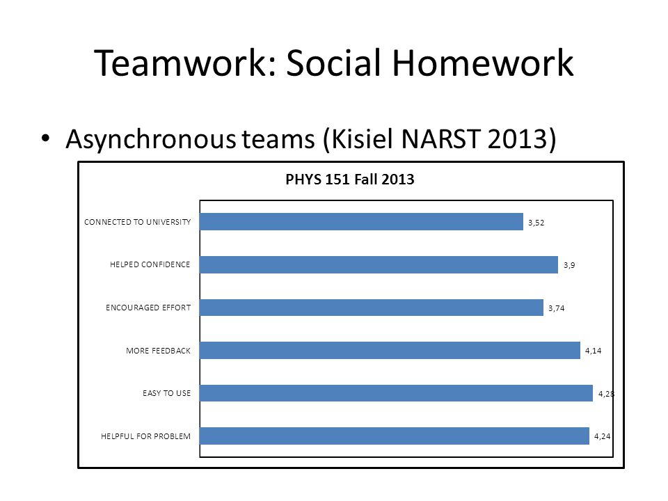 Teamwork: Social Homework