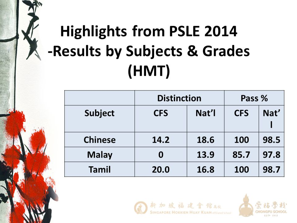 Highlights from PSLE 2014 -Results by Subjects & Grades (HMT)
