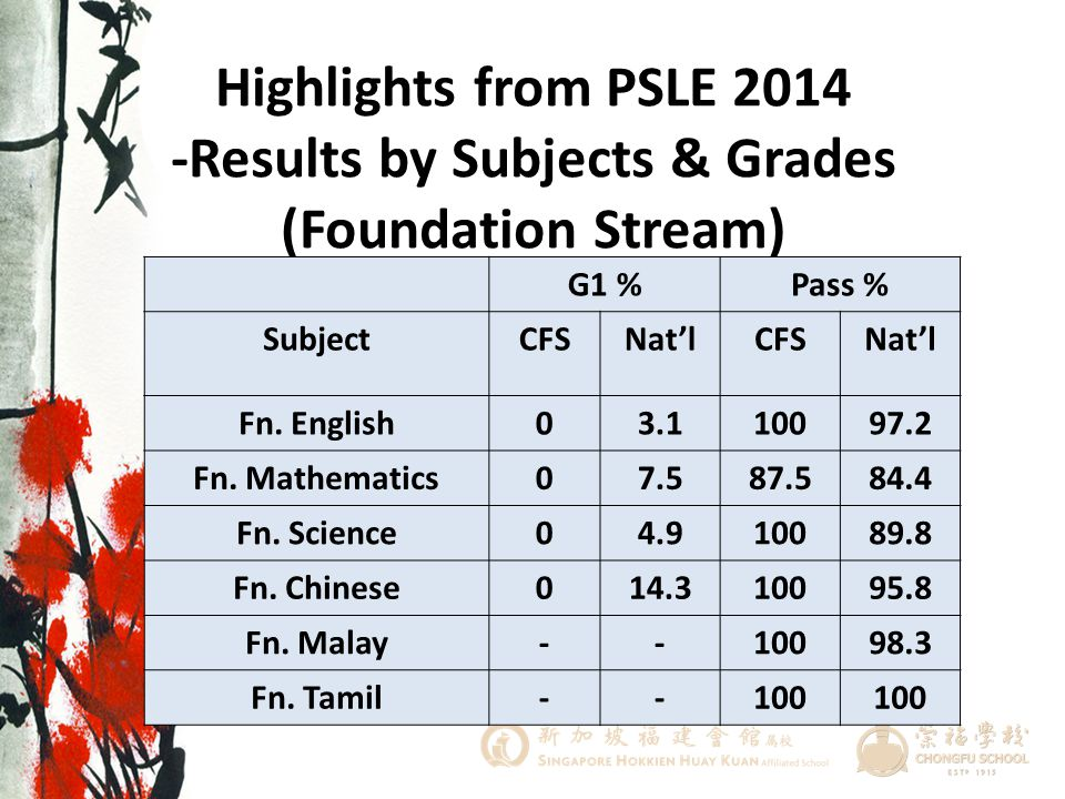 Highlights from PSLE 2014 -Results by Subjects & Grades (Foundation Stream)