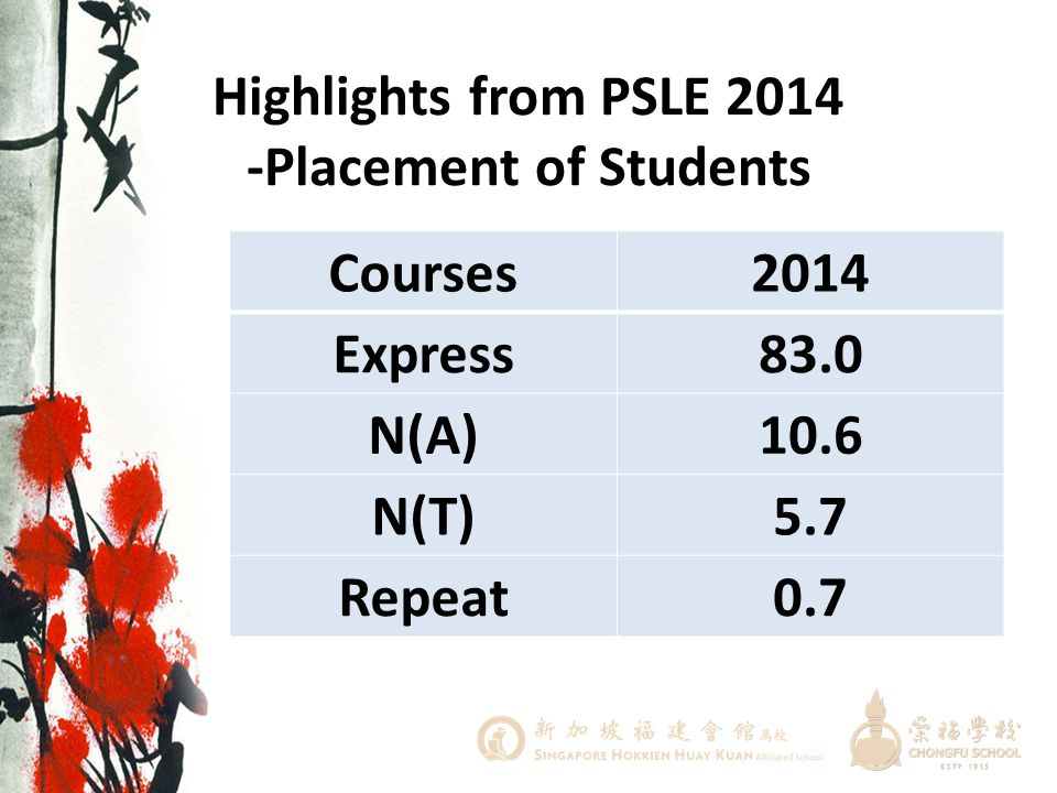 Highlights from PSLE 2014 -Placement of Students