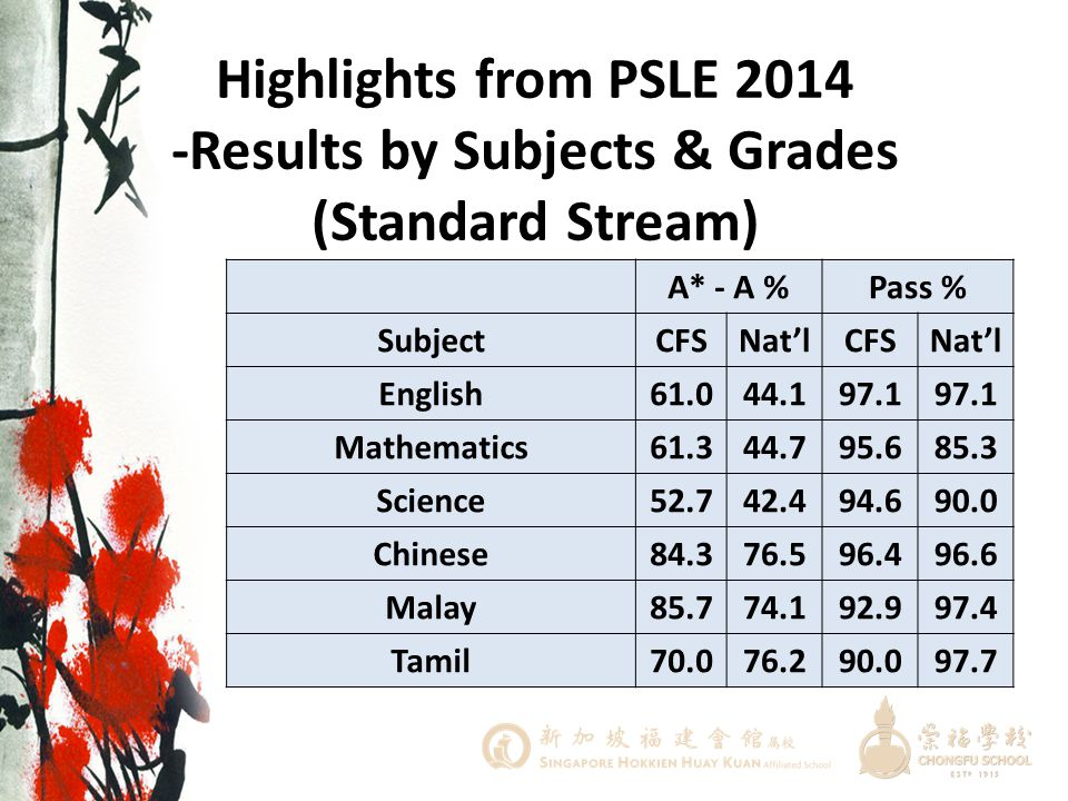 Highlights from PSLE 2014 -Results by Subjects & Grades (Standard Stream)