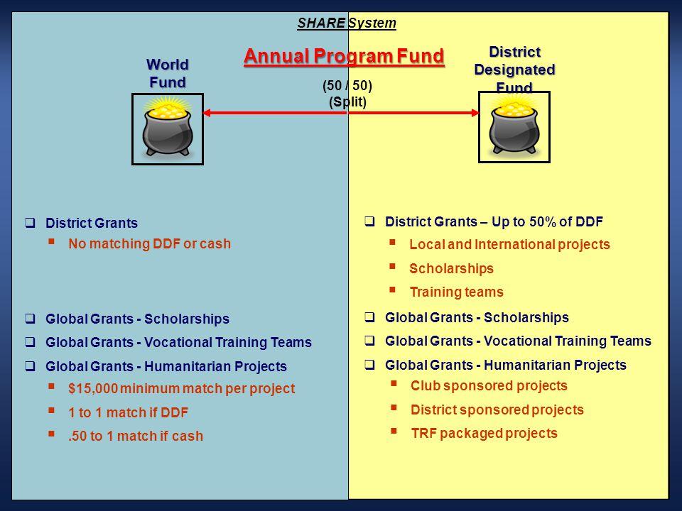 District Designated Fund