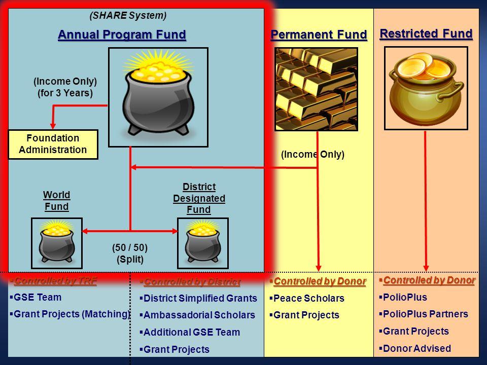 Annual Program Fund Permanent Fund Restricted Fund