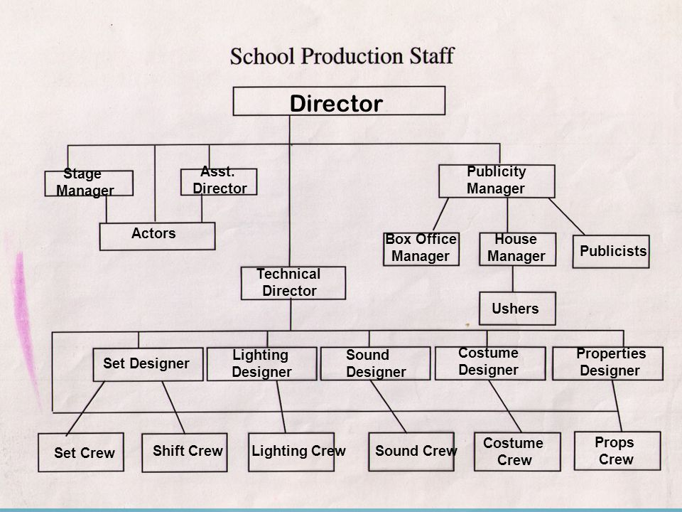 Director Stage Manager Asst. Director Publicity Manager Actors