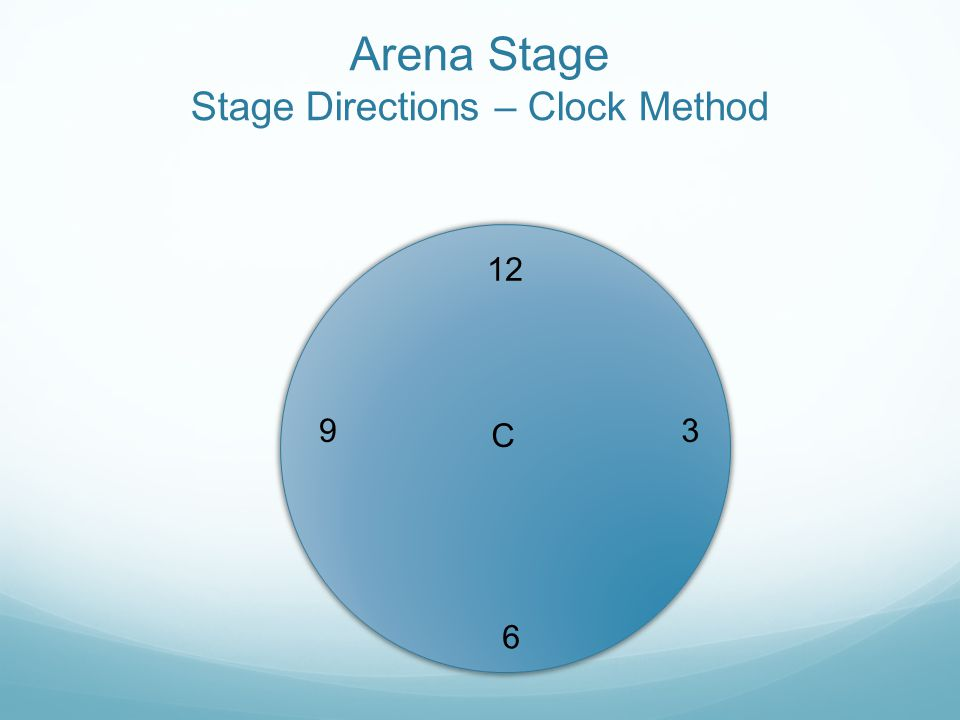 Arena Stage Stage Directions – Clock Method