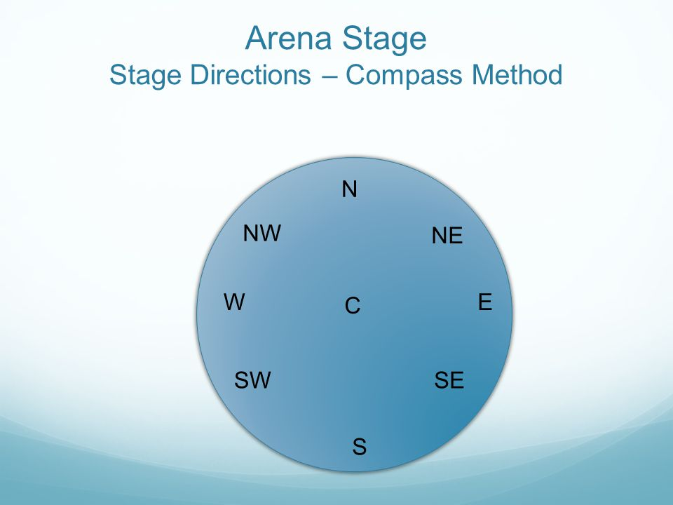 Arena Stage Stage Directions – Compass Method