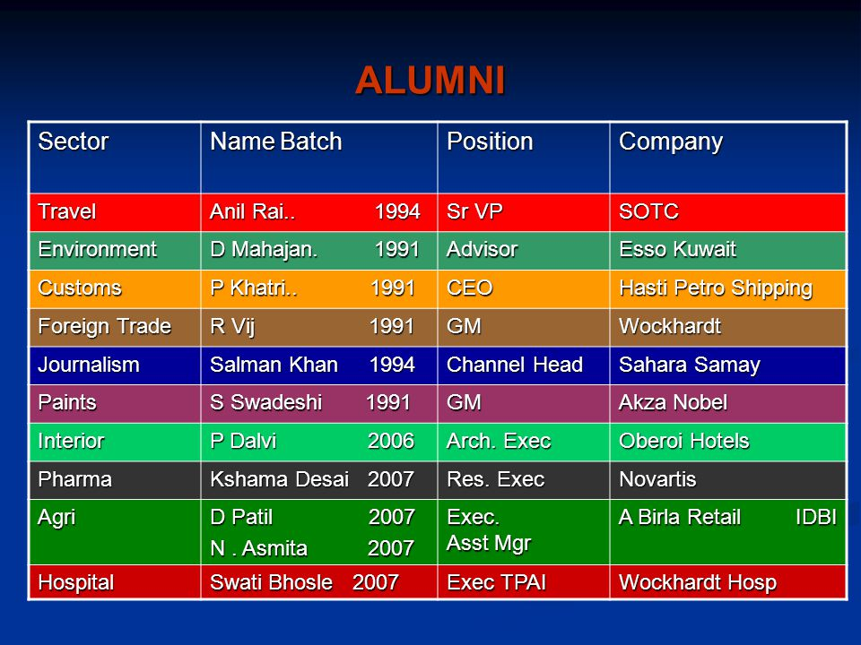 ALUMNI Sector Name Batch Position Company Travel Anil Rai.. 1994 Sr VP