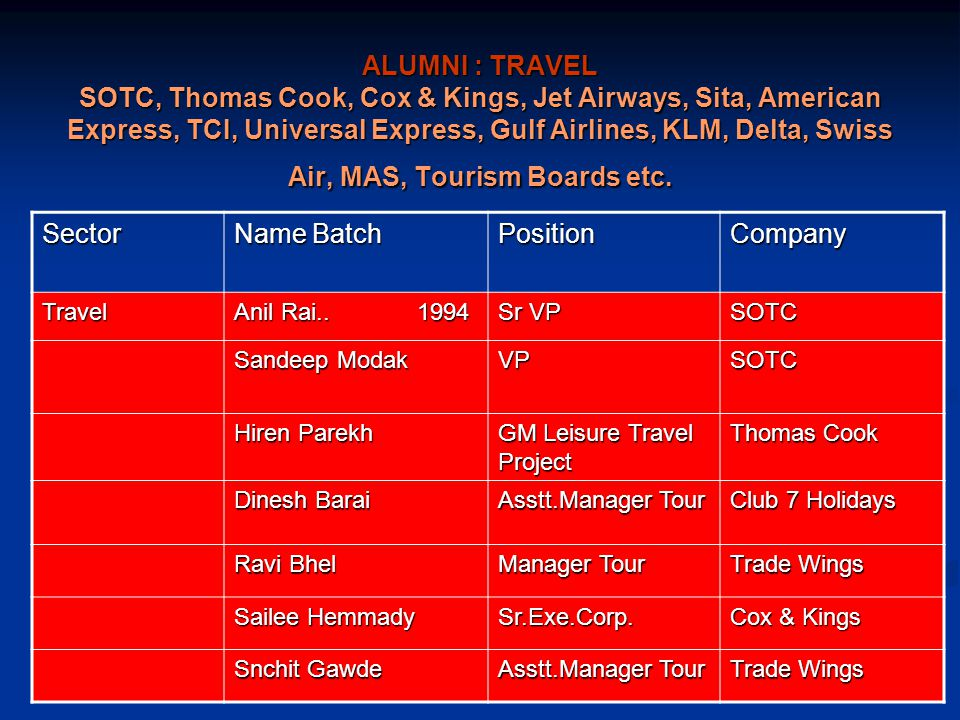 ALUMNI : TRAVEL SOTC, Thomas Cook, Cox & Kings, Jet Airways, Sita, American Express, TCI, Universal Express, Gulf Airlines, KLM, Delta, Swiss Air, MAS, Tourism Boards etc.