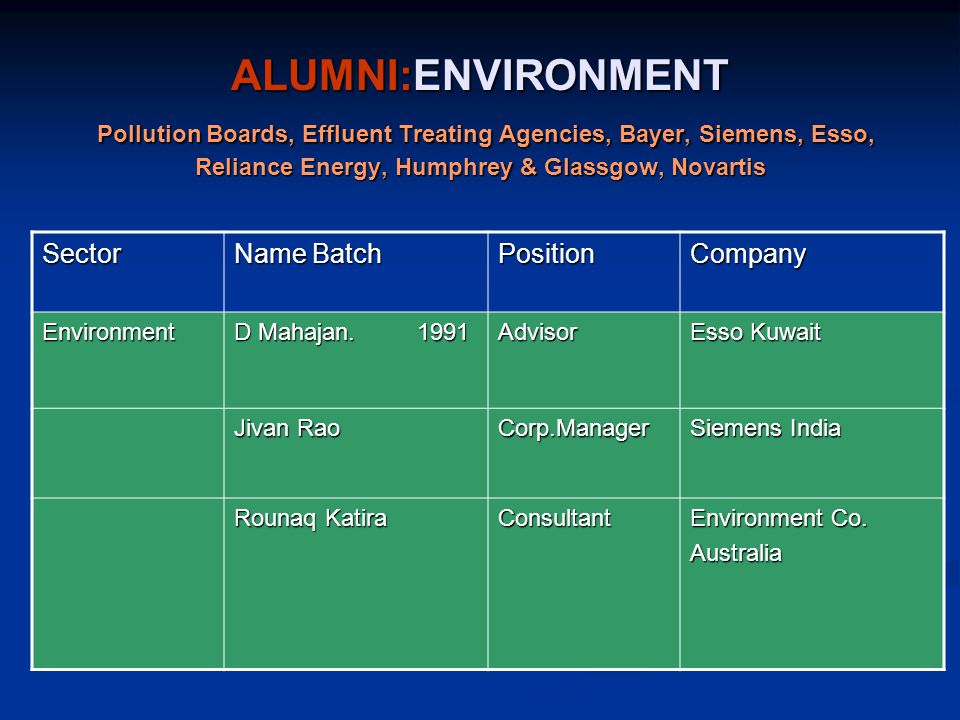 ALUMNI:ENVIRONMENT Pollution Boards, Effluent Treating Agencies, Bayer, Siemens, Esso, Reliance Energy, Humphrey & Glassgow, Novartis