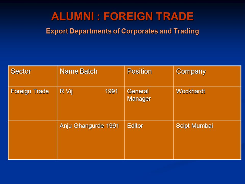 ALUMNI : FOREIGN TRADE Export Departments of Corporates and Trading