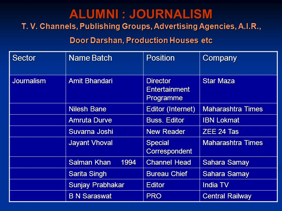 ALUMNI : JOURNALISM T. V. Channels, Publishing Groups, Advertising Agencies, A.I.R., Door Darshan, Production Houses etc