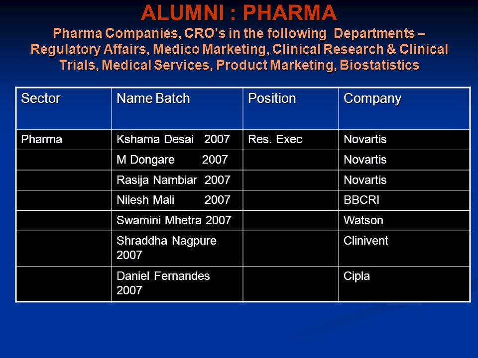ALUMNI : PHARMA Pharma Companies, CRO's in the following Departments – Regulatory Affairs, Medico Marketing, Clinical Research & Clinical Trials, Medical Services, Product Marketing, Biostatistics