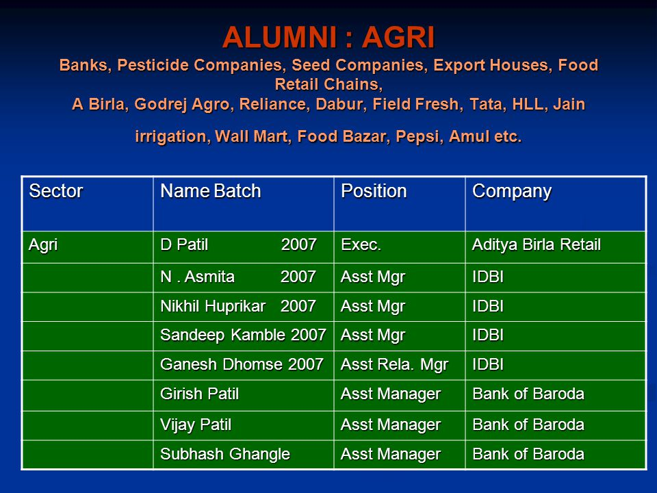 ALUMNI : AGRI Banks, Pesticide Companies, Seed Companies, Export Houses, Food Retail Chains, A Birla, Godrej Agro, Reliance, Dabur, Field Fresh, Tata, HLL, Jain irrigation, Wall Mart, Food Bazar, Pepsi, Amul etc.