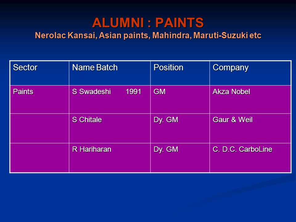 ALUMNI : PAINTS Nerolac Kansai, Asian paints, Mahindra, Maruti-Suzuki etc