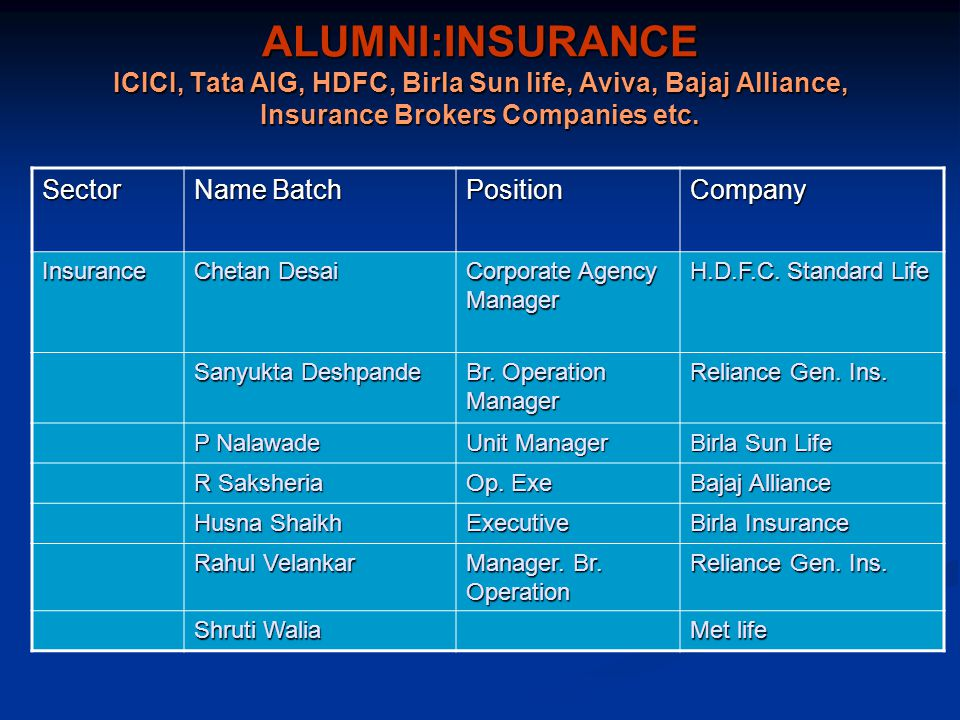 ALUMNI:INSURANCE ICICI, Tata AIG, HDFC, Birla Sun life, Aviva, Bajaj Alliance, Insurance Brokers Companies etc.