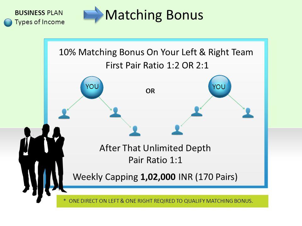 Matching Bonus 10% Matching Bonus On Your Left & Right Team