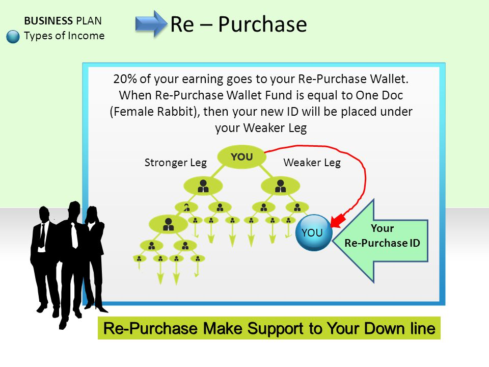 Re-Purchase Make Support to Your Down line