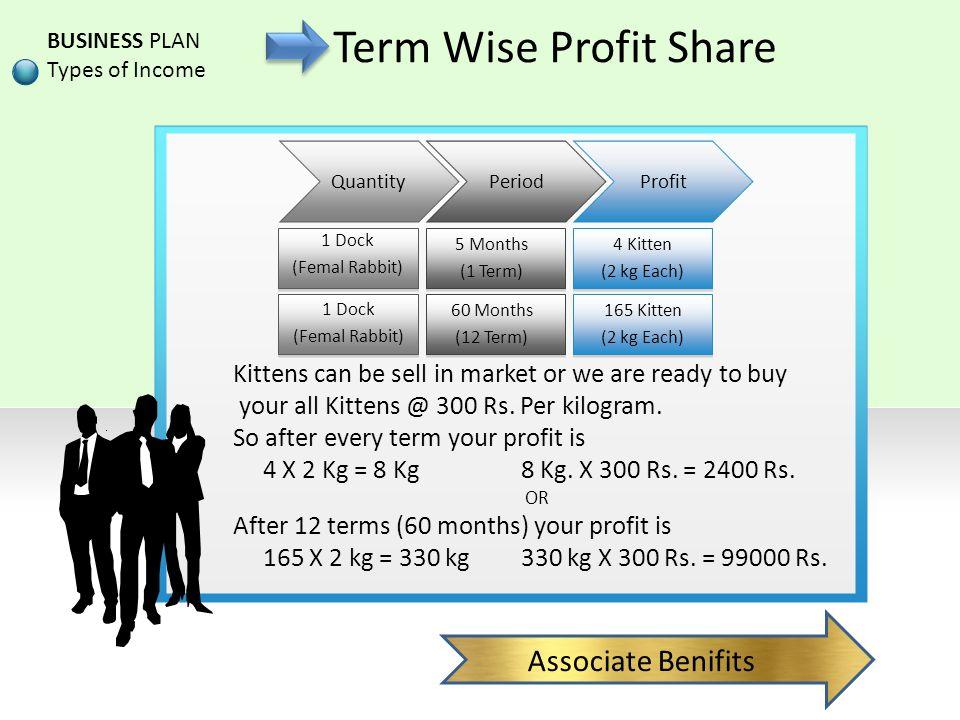 Term Wise Profit Share Associate Benifits