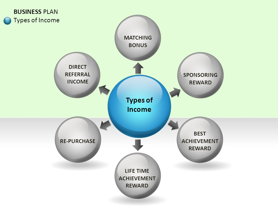 Types of Income BUSINESS PLAN Types of Income MATCHING BONUS