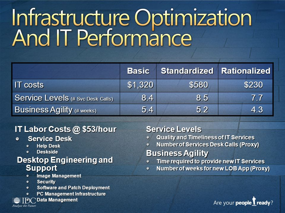 Infrastructure Optimization And IT Performance