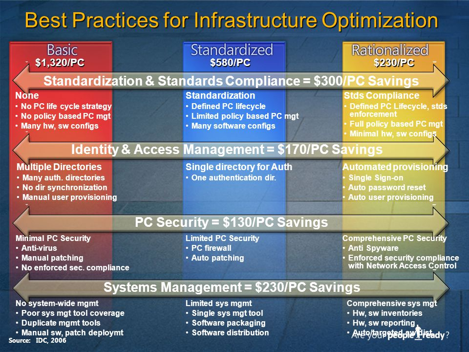 Best Practices for Infrastructure Optimization
