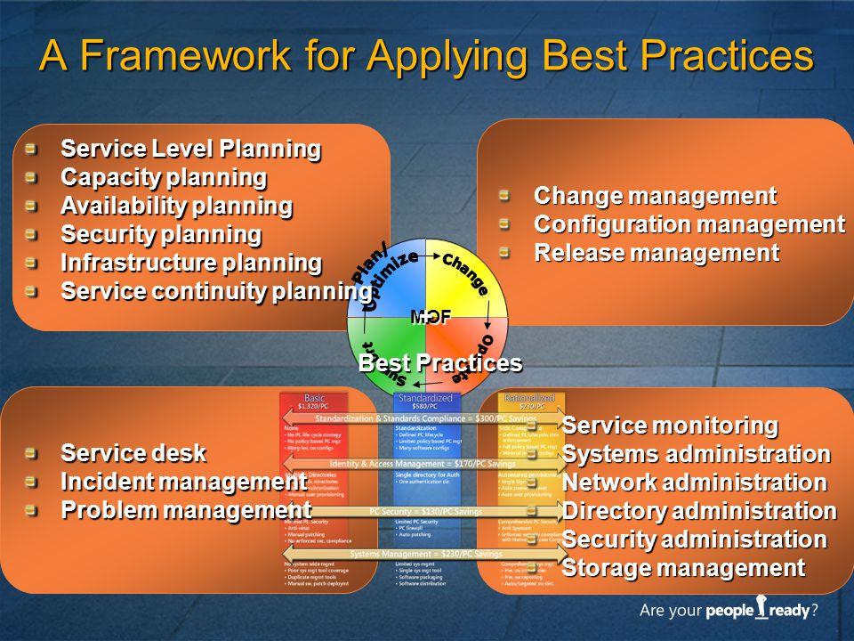 A Framework for Applying Best Practices