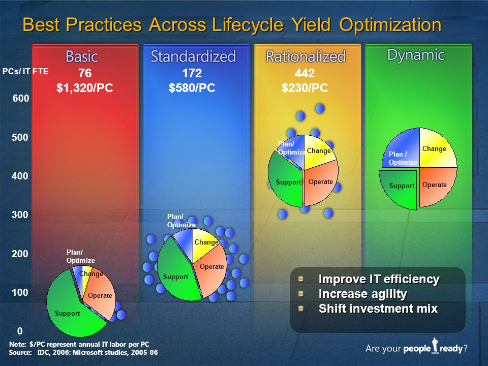 Best Practices Across Lifecycle Yield Optimization