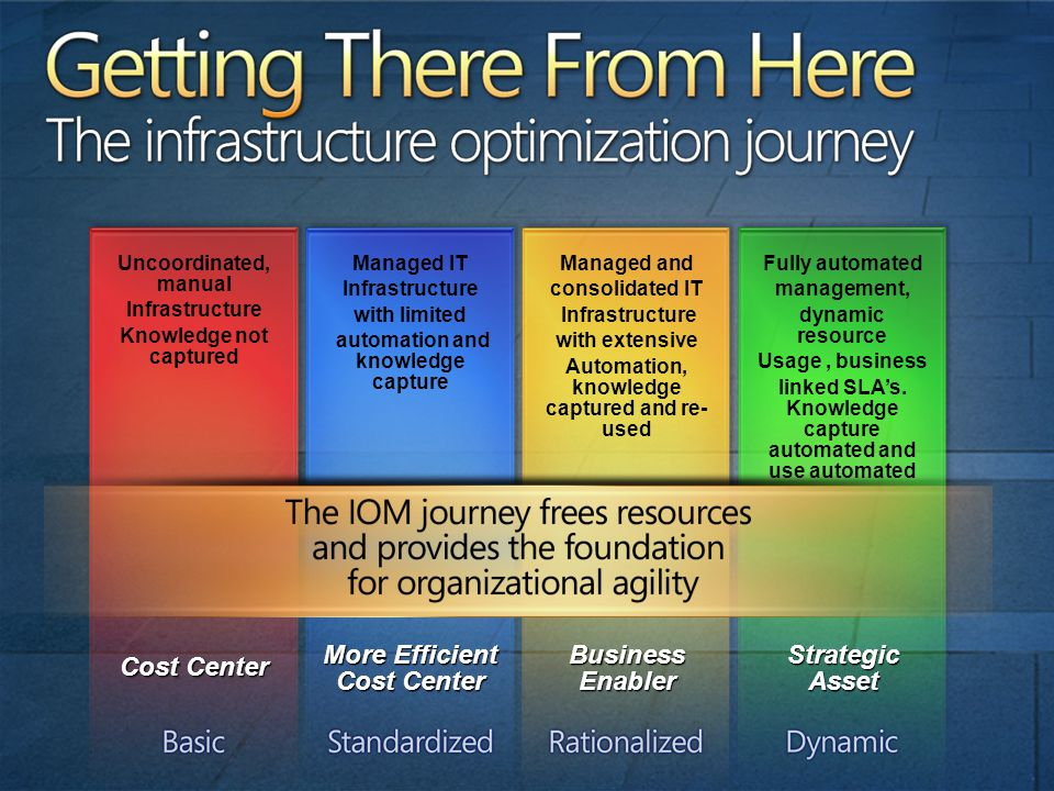 Getting There From Here The infrastructure optimization journey