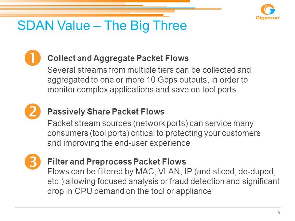 SDAN Value – The Big Three