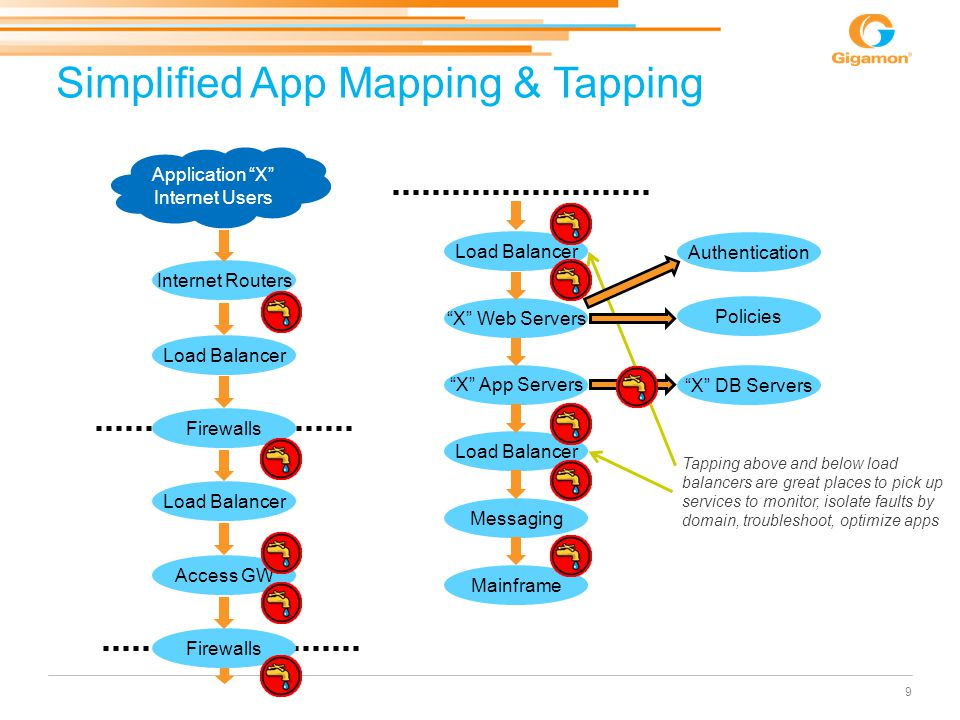 Simplified App Mapping & Tapping