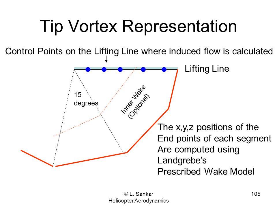 Tip Vortex Representation