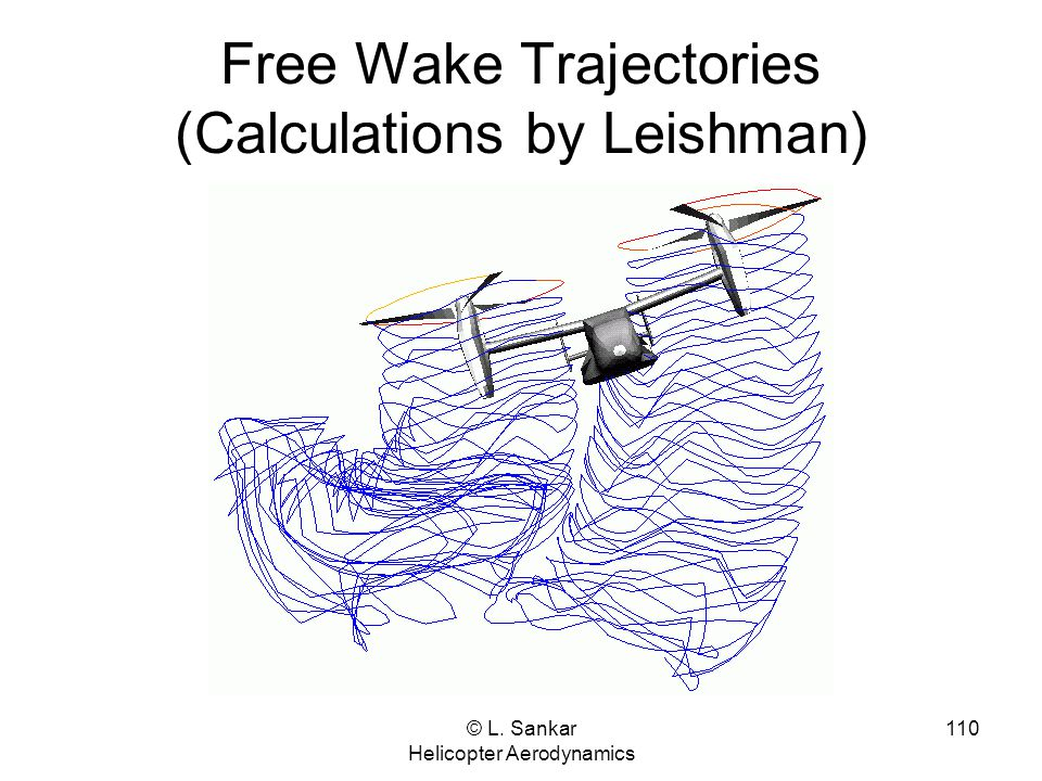 Free Wake Trajectories (Calculations by Leishman)