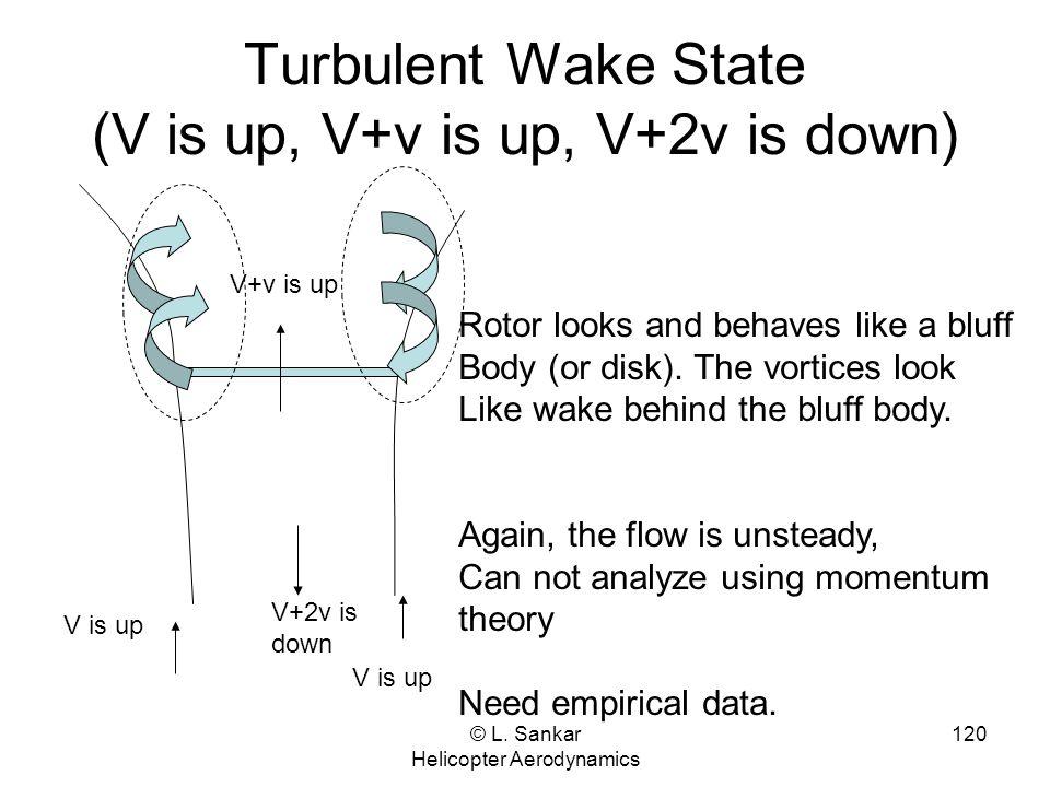 Turbulent Wake State (V is up, V+v is up, V+2v is down)