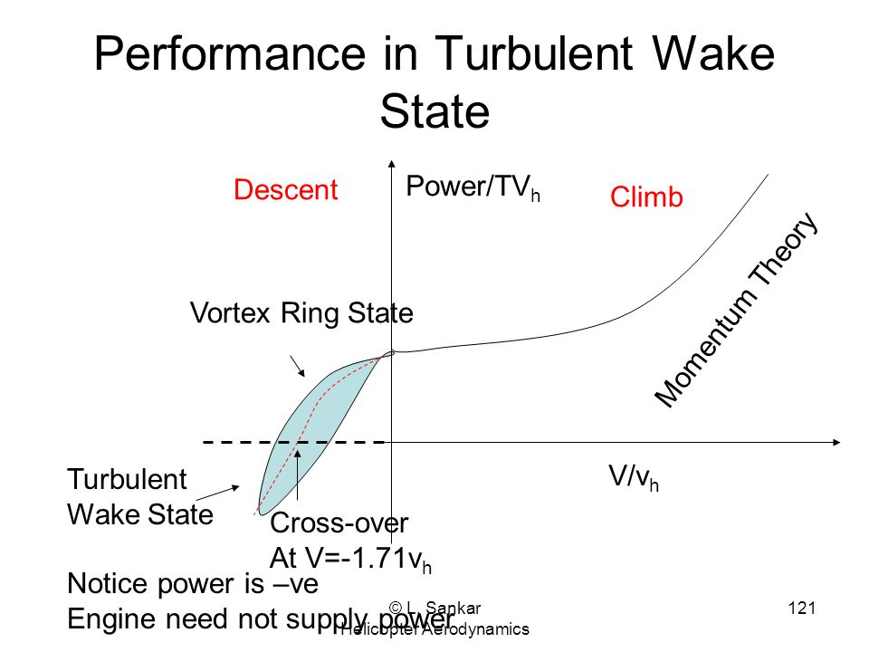 Performance in Turbulent Wake State