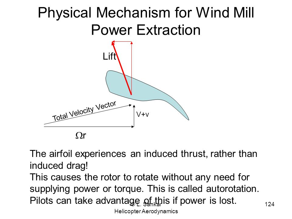 Physical Mechanism for Wind Mill Power Extraction
