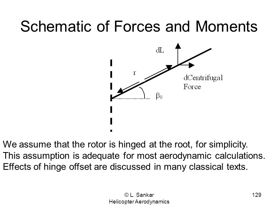Schematic of Forces and Moments