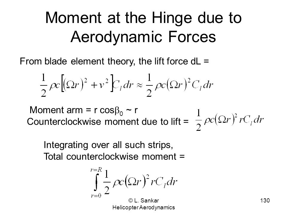 Moment at the Hinge due to Aerodynamic Forces