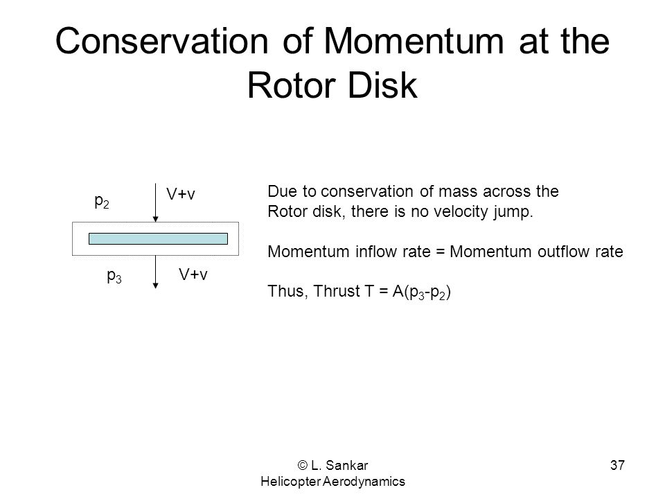 Conservation of Momentum at the Rotor Disk