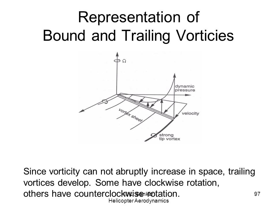Representation of Bound and Trailing Vorticies