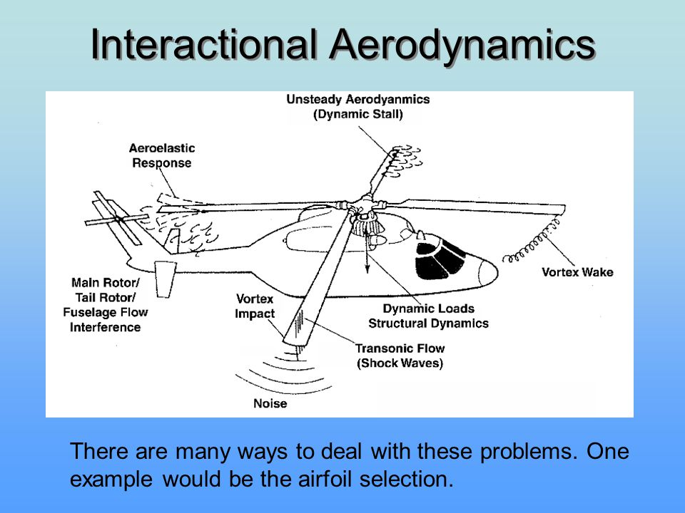 Interactional Aerodynamics