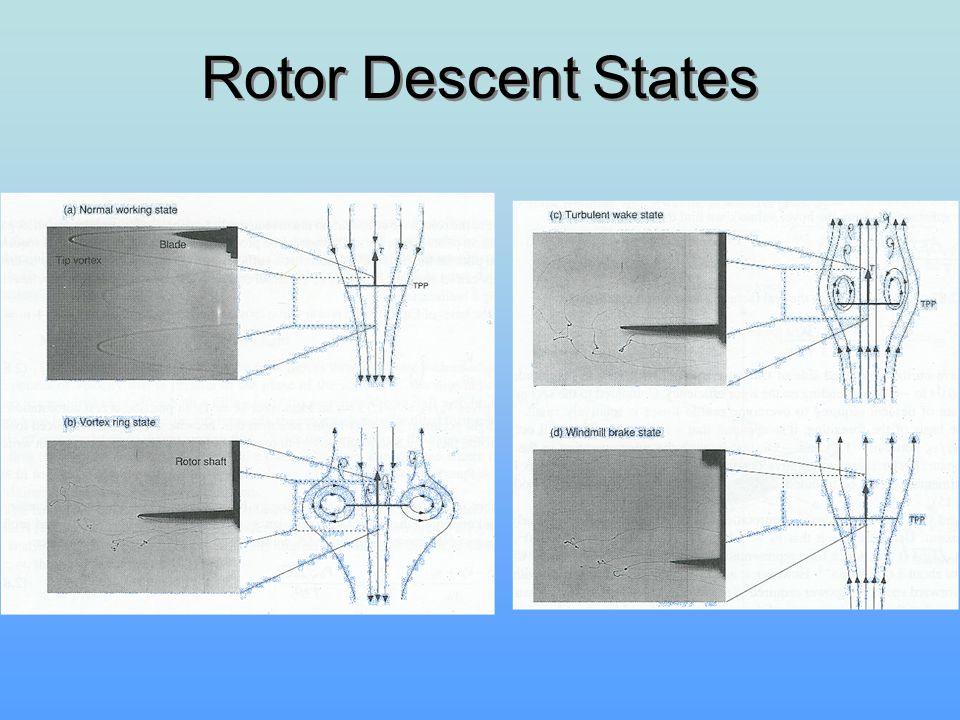 Rotor Descent States