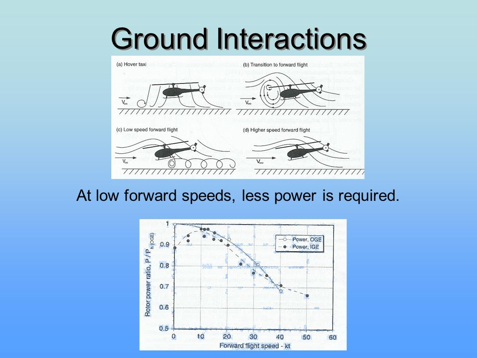 Ground Interactions At low forward speeds, less power is required.